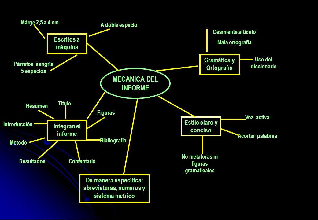MECANICA DEL INFORME Desmiente artículo Mala ortografía No metáforas ni figuras gramaticales Acortar palabras Gramática y Ortografía Uso del diccionar