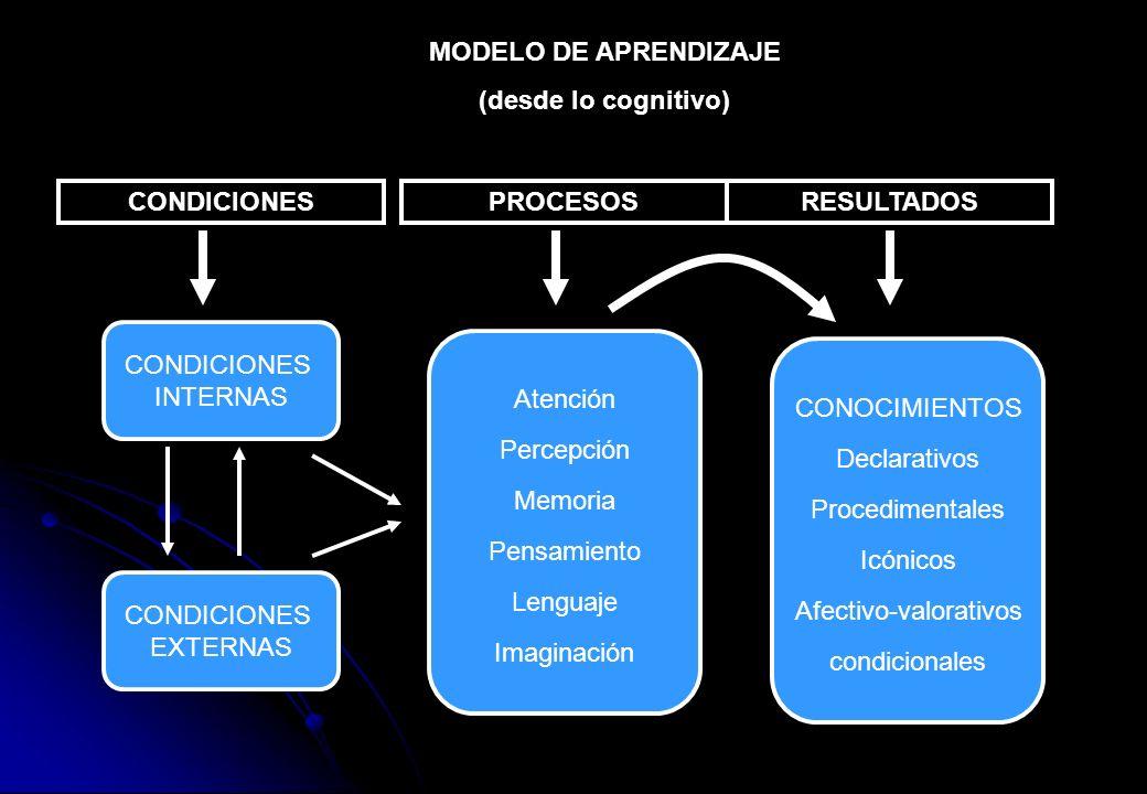 MODELO DE APRENDIZAJE (desde lo cognitivo) CONDICIONESPROCESOSRESULTADOS CONDICIONES INTERNAS CONDICIONES EXTERNAS Atención Percepción Memoria Pensami