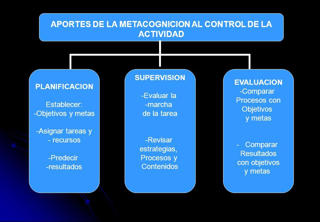 APORTES DE LA METACOGNICION AL CONTROL DE LA ACTIVIDAD PLANIFICACION Establecer: -Objetivos y metas -Asignar tareas y - recursos -Predecir -resultados