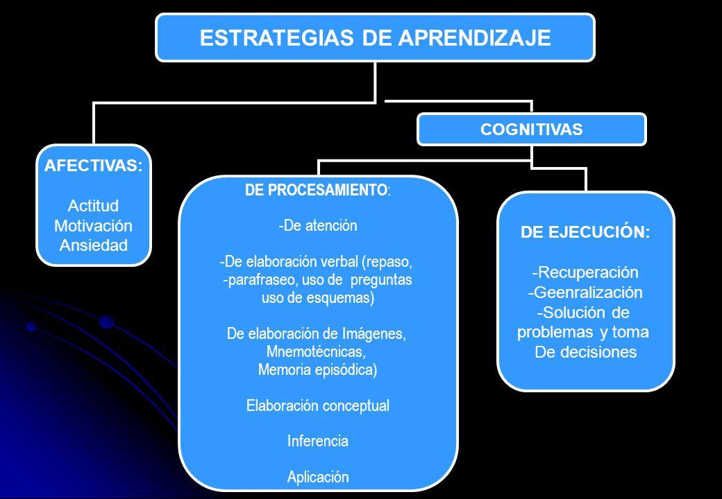 ESTRATEGIAS DE APRENDIZAJE AFECTIVAS: Actitud Motivación Ansiedad COGNITIVAS DE EJECUCIÓN: -Recuperación -Geenralización -Solución de problemas y toma