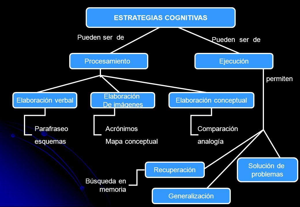 ESTRATEGIAS COGNITIVAS Pueden ser de ProcesamientoEjecución Elaboración verbal Elaboración De imágenes Elaboración conceptual Parafraseo esquemas Acró
