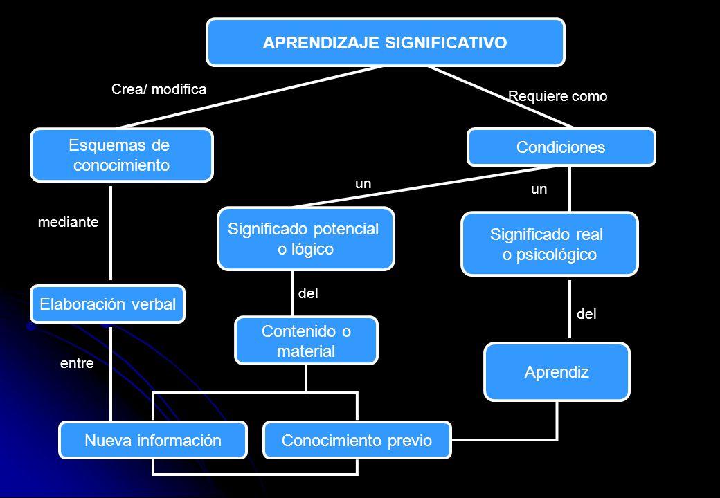APRENDIZAJE SIGNIFICATIVO Requiere como Crea/ modifica Esquemas de conocimiento Condiciones Elaboración verbal Significado potencial o lógico un Conte