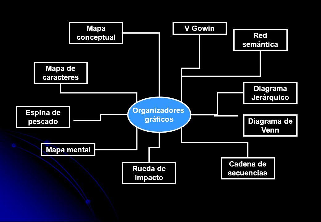 Organizadores gráficos Diagrama de Venn Cadena de secuencias Rueda de impacto Mapa mental Diagrama Jerárquico V Gowin Mapa de caracteres Espina de pes