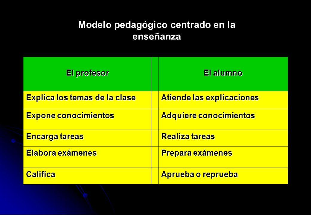 El profesor El alumno Explica los temas de la clase Atiende las explicaciones Expone conocimientos Adquiere conocimientos Encarga tareas Realiza tarea