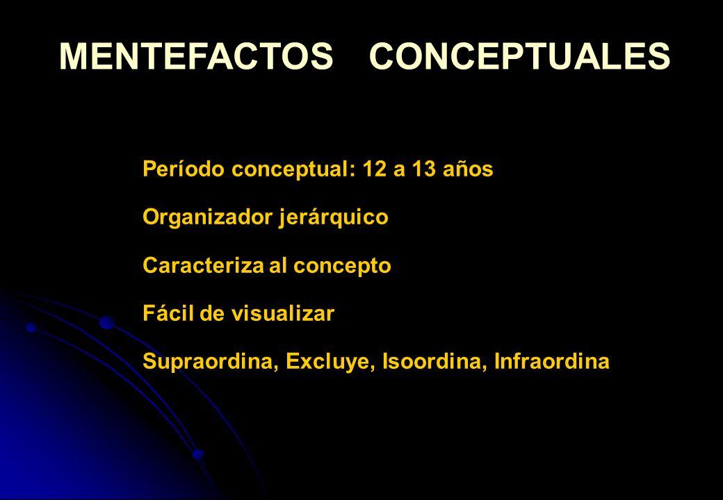 MENTEFACTOS CONCEPTUALES Período conceptual: 12 a 13 años Organizador jerárquico Caracteriza al concepto Fácil de visualizar Supraordina, Excluye, Iso