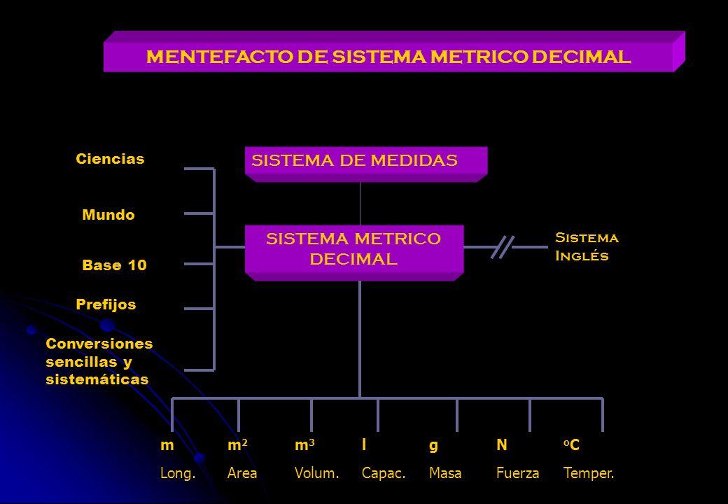 MENTEFACTO DE SISTEMA METRICO DECIMAL SISTEMA METRICO DECIMAL SISTEMA DE MEDIDAS Sistema Inglés Ciencias Mundo Base 10 Prefijos Conversiones sencillas