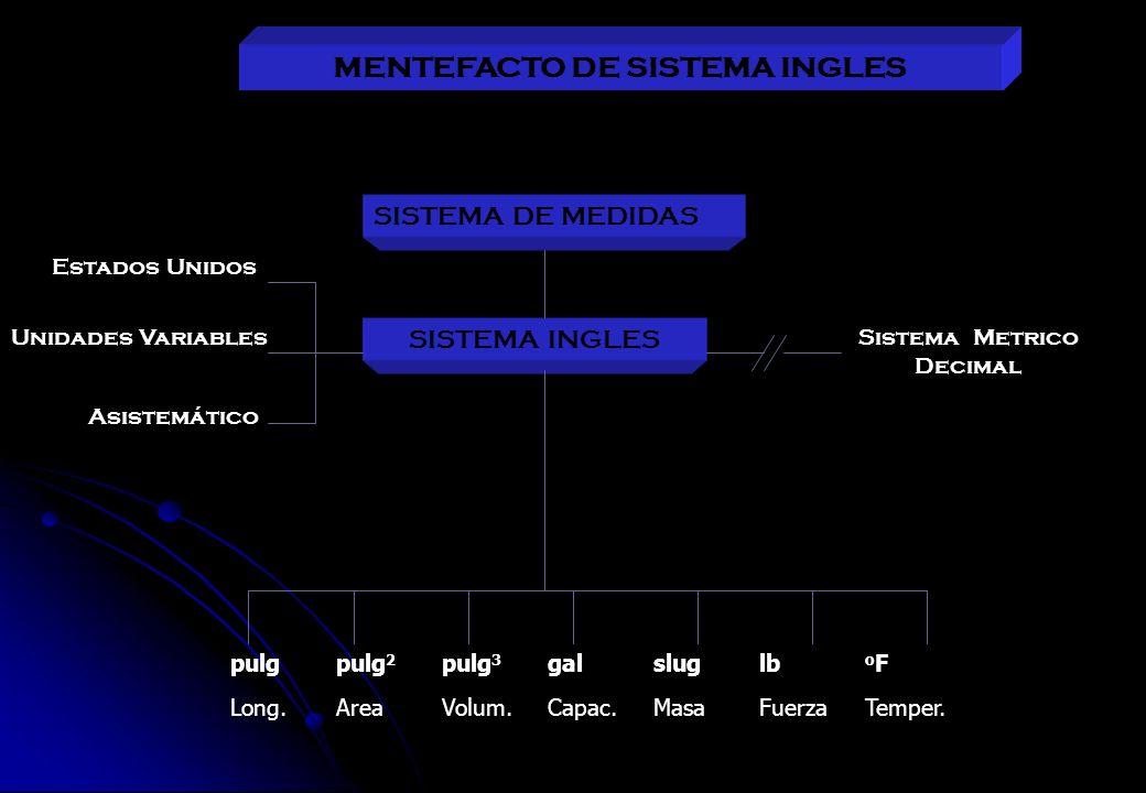 MENTEFACTO DE SISTEMA INGLES SISTEMA INGLES SISTEMA DE MEDIDAS Sistema Metrico Decimal Estados Unidos Unidades Variables Asistemático pulgpulg 2 pulg