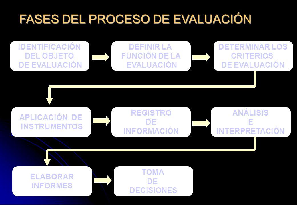 FASES DEL PROCESO DE EVALUACIÓN IDENTIFICACIÓN DEL OBJETO DE EVALUACIÓN REGISTRO DE INFORMACIÓN DEFINIR LA FUNCIÓN DE LA EVALUACIÓN DETERMINAR LOS CRI