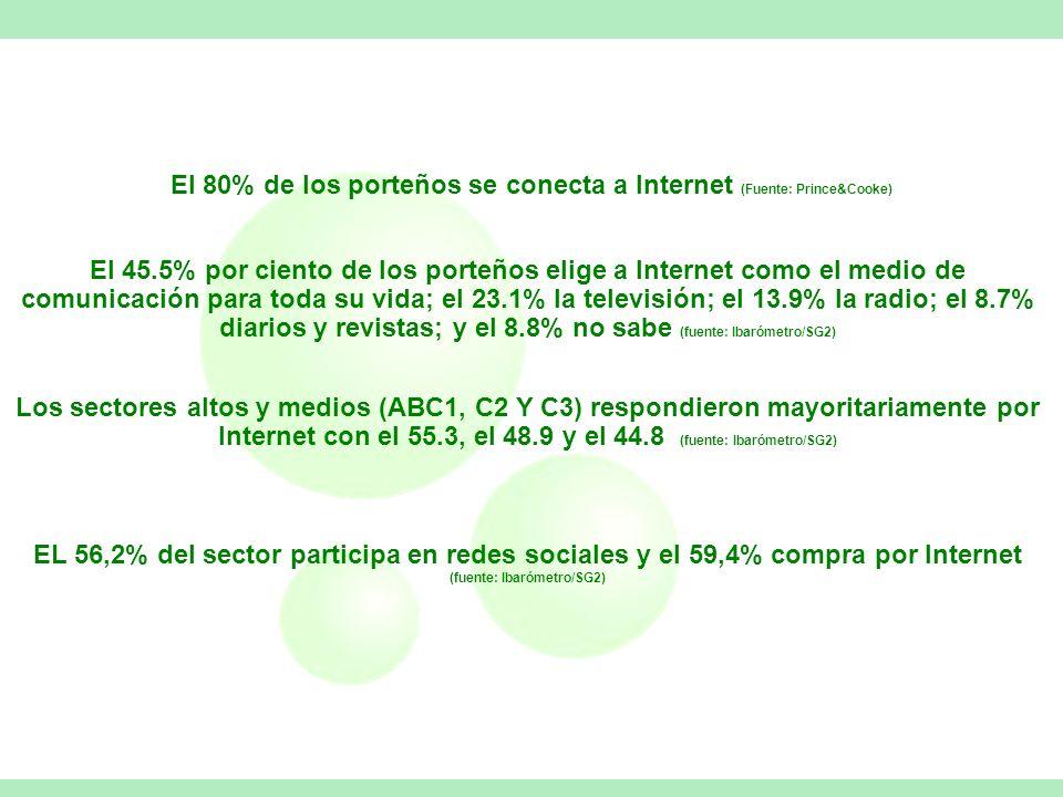 El 80% de los porteños se conecta a Internet (Fuente: Prince&Cooke) El 45.5% por ciento de los porteños elige a Internet como el medio de comunicación para toda su vida; el 23.1% la televisión; el 13.9% la radio; el 8.7% diarios y revistas; y el 8.8% no sabe (fuente: Ibarómetro/SG2) Los sectores altos y medios (ABC1, C2 Y C3) respondieron mayoritariamente por Internet con el 55.3, el 48.9 y el 44.8 (fuente: Ibarómetro/SG2) EL 56,2% del sector participa en redes sociales y el 59,4% compra por Internet (fuente: Ibarómetro/SG2)