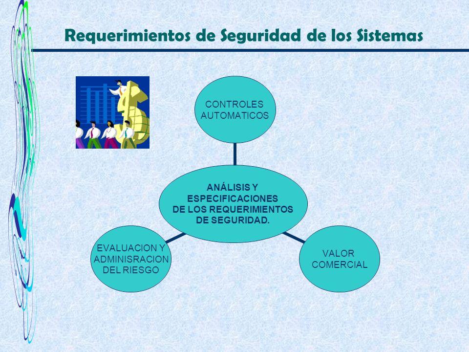 Requerimientos de Seguridad de los Sistemas ANÁLISIS Y ESPECIFICACIONES DE LOS REQUERIMIENTOS DE SEGURIDAD. CONTROLES AUTOMATICOS VALOR COMERCIAL EVAL
