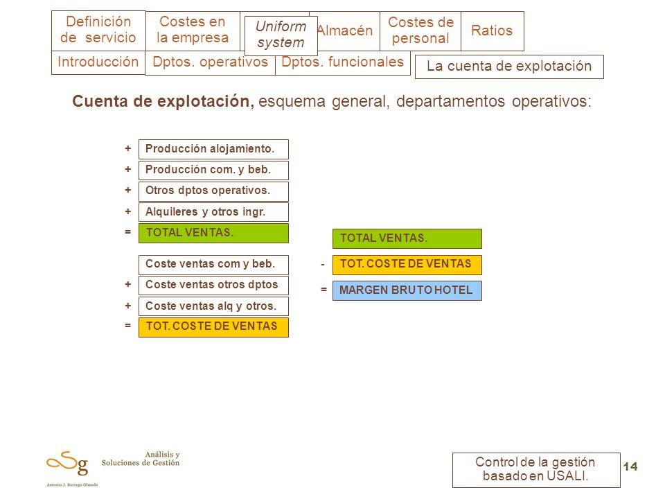 Costes en la empresa Almacén Costes de personal Ratios Definición de servicio Control de la gestión basado en USALI. 14 Cuenta de explotación, esquema
