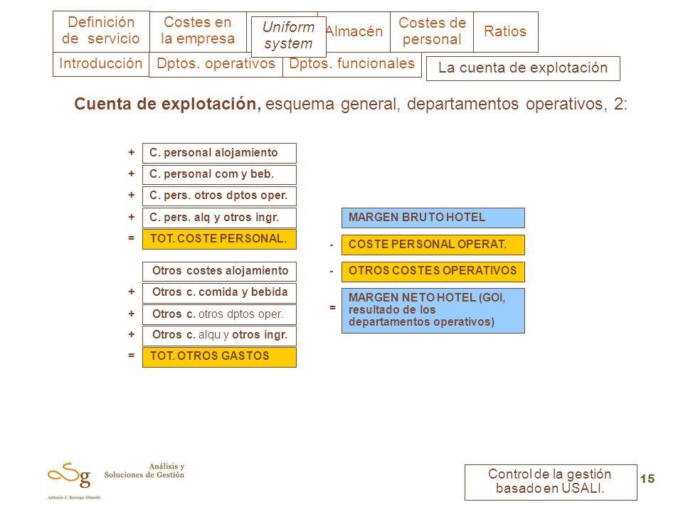Costes en la empresa Almacén Costes de personal Ratios Definición de servicio Control de la gestión basado en USALI. 15 Cuenta de explotación, esquema