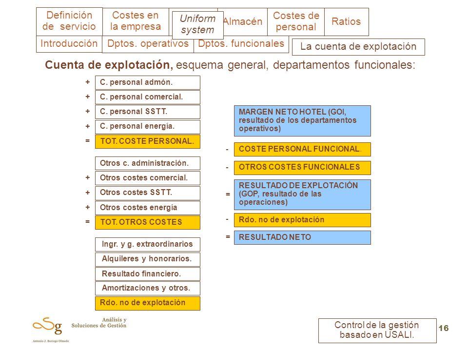 Costes en la empresa Almacén Costes de personal Ratios Definición de servicio Control de la gestión basado en USALI. 16 C. personal admón. C. personal
