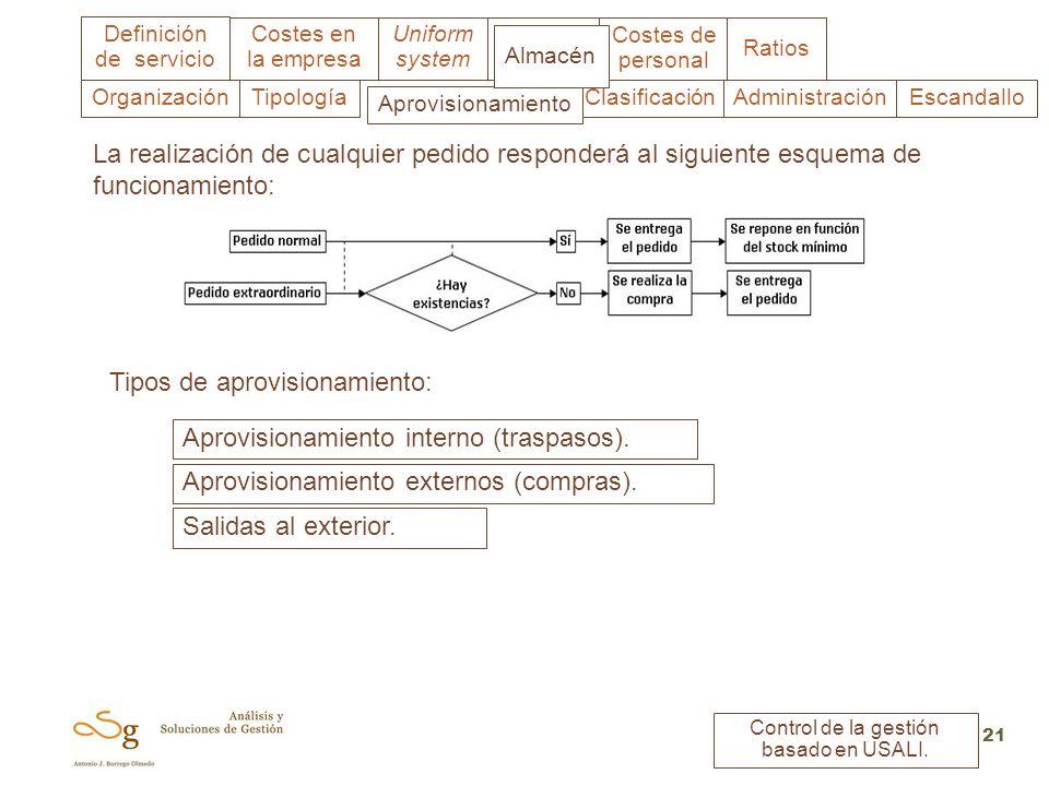 Uniform system Costes en la empresa Almacén Costes de personal Ratios Definición de servicio Control de la gestión basado en USALI. 21 Clasificación A