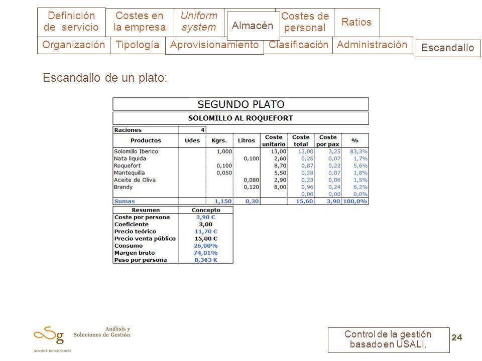 Uniform system Costes en la empresa Almacén Costes de personal Ratios Definición de servicio Control de la gestión basado en USALI. 24 ClasificaciónAp