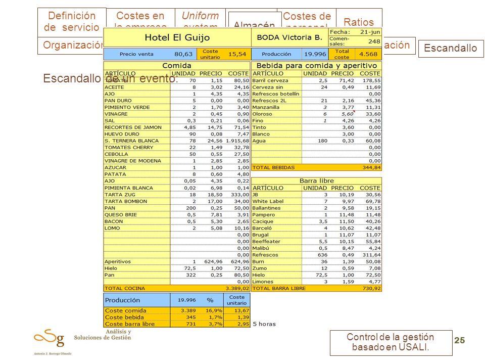 Uniform system Costes en la empresa Almacén Costes de personal Ratios Definición de servicio Control de la gestión basado en USALI. 25 ClasificaciónAp