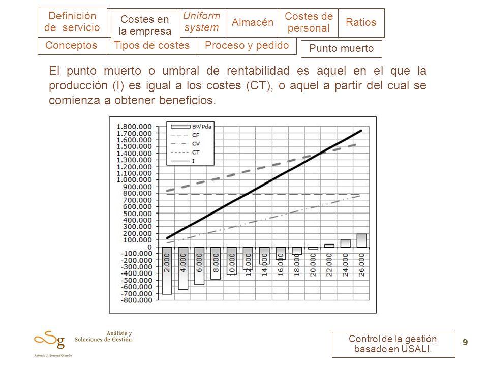 Uniform system Costes en la empresa Almacén Costes de personal Ratios Definición de servicio Control de la gestión basado en USALI. 9 Tipos de costes