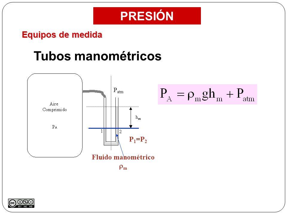 Equipos de medida PRESIÓN Tubos manométricos P atm Fluido manométrico m P 1 =P 2
