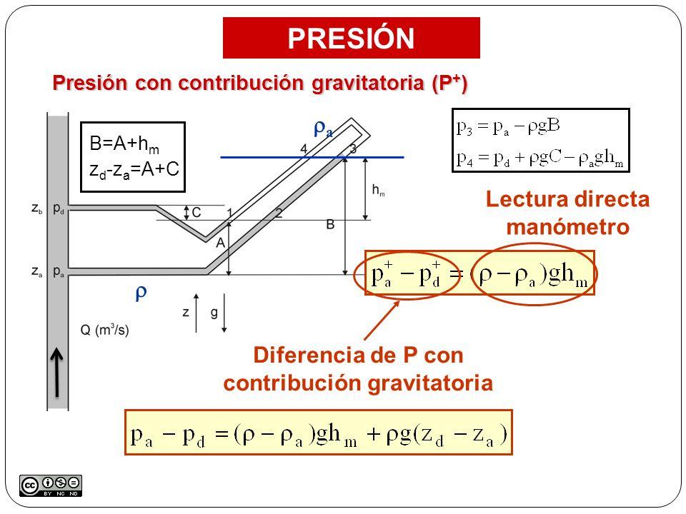 Presión con contribución gravitatoria (P + ) PRESIÓN a Lectura directa manómetro Diferencia de P con contribución gravitatoria B=A+h m z d -z a =A+C