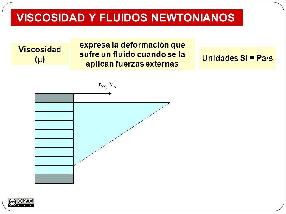 yx, V x VISCOSIDAD Y FLUIDOS NEWTONIANOS expresa la deformación que sufre un fluido cuando se la aplican fuerzas externas Unidades SI = Pa·s Viscosida