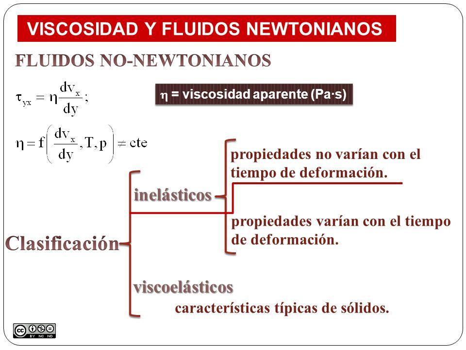 = viscosidad aparente (Pa·s) VISCOSIDAD Y FLUIDOS NEWTONIANOS características típicas de sólidos. inelásticos inelásticos viscoelásticos propiedades n