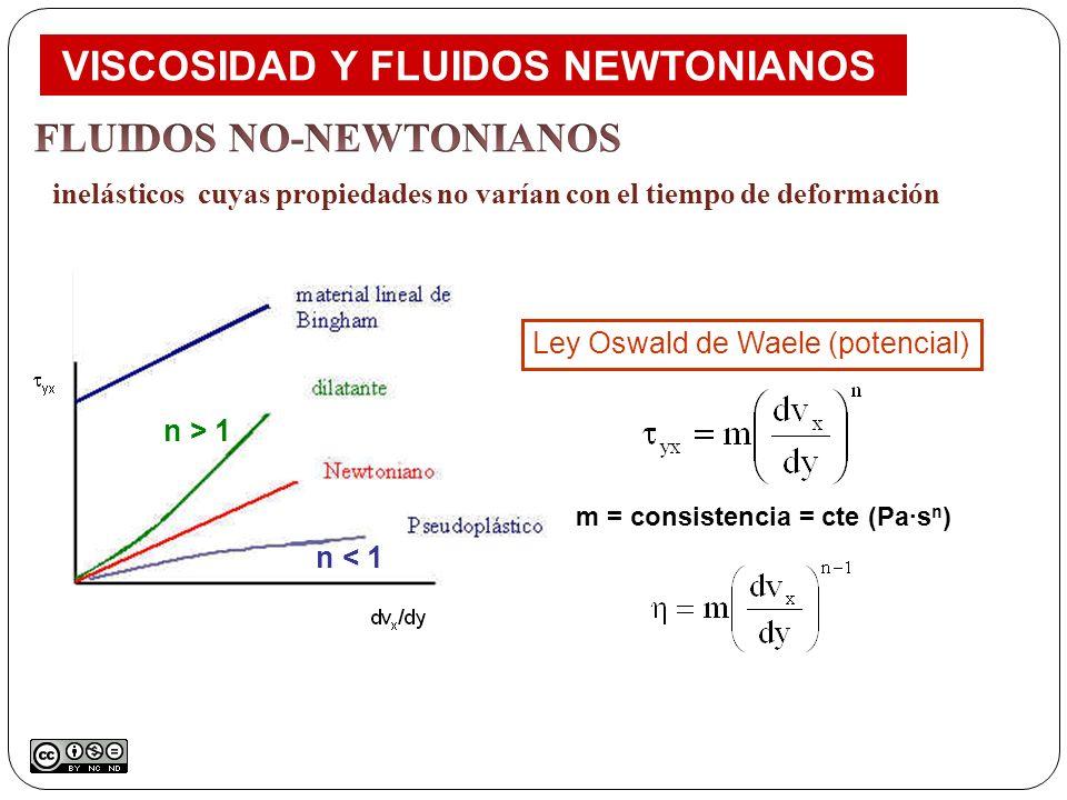 Ley Oswald de Waele (potencial) m = consistencia = cte (Pa·s n ) n < 1 n > 1 VISCOSIDAD Y FLUIDOS NEWTONIANOS inelásticos cuyas propiedades no varían
