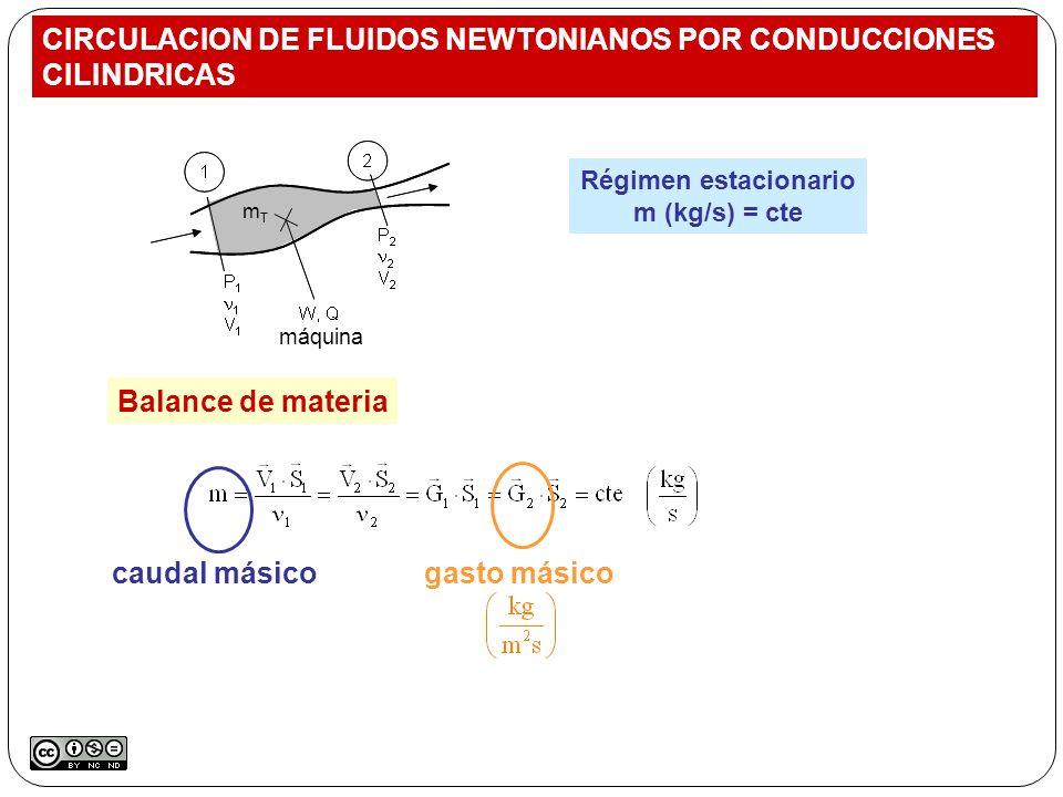 CIRCULACION DE FLUIDOS NEWTONIANOS POR CONDUCCIONES CILINDRICAS Régimen estacionario m (kg/s) = cte Balance de materia caudal másicogasto másico máqui