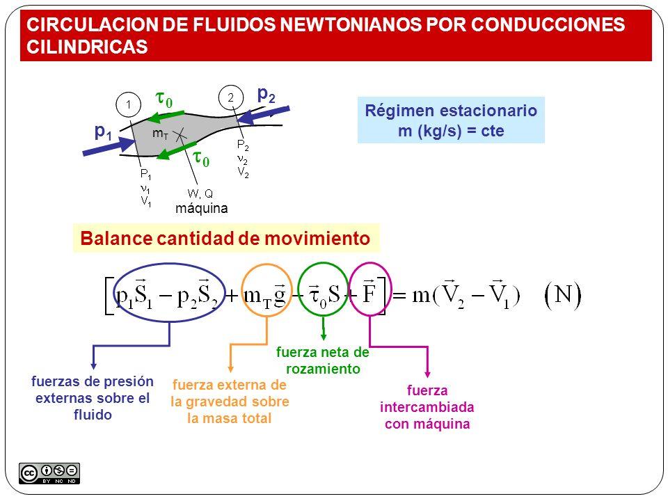 Balance cantidad de movimiento Régimen estacionario m (kg/s) = cte máquina fuerzas de presión externas sobre el fluido fuerza externa de la gravedad s