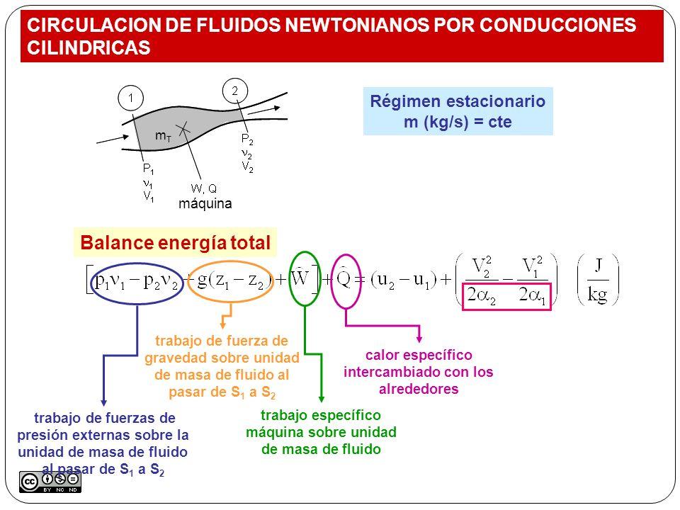 Régimen estacionario m (kg/s) = cte Balance energía total trabajo de fuerzas de presión externas sobre la unidad de masa de fluido al pasar de S 1 a S