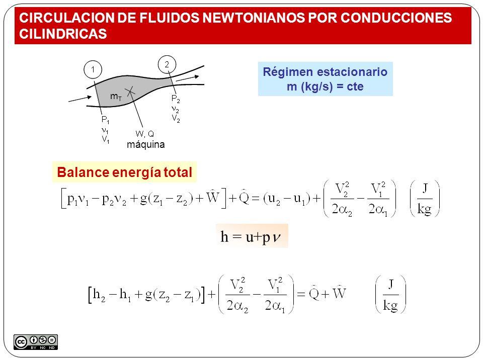 Régimen estacionario m (kg/s) = cte Balance energía total h = u+p CIRCULACION DE FLUIDOS NEWTONIANOS POR CONDUCCIONES CILINDRICAS máquina mTmT