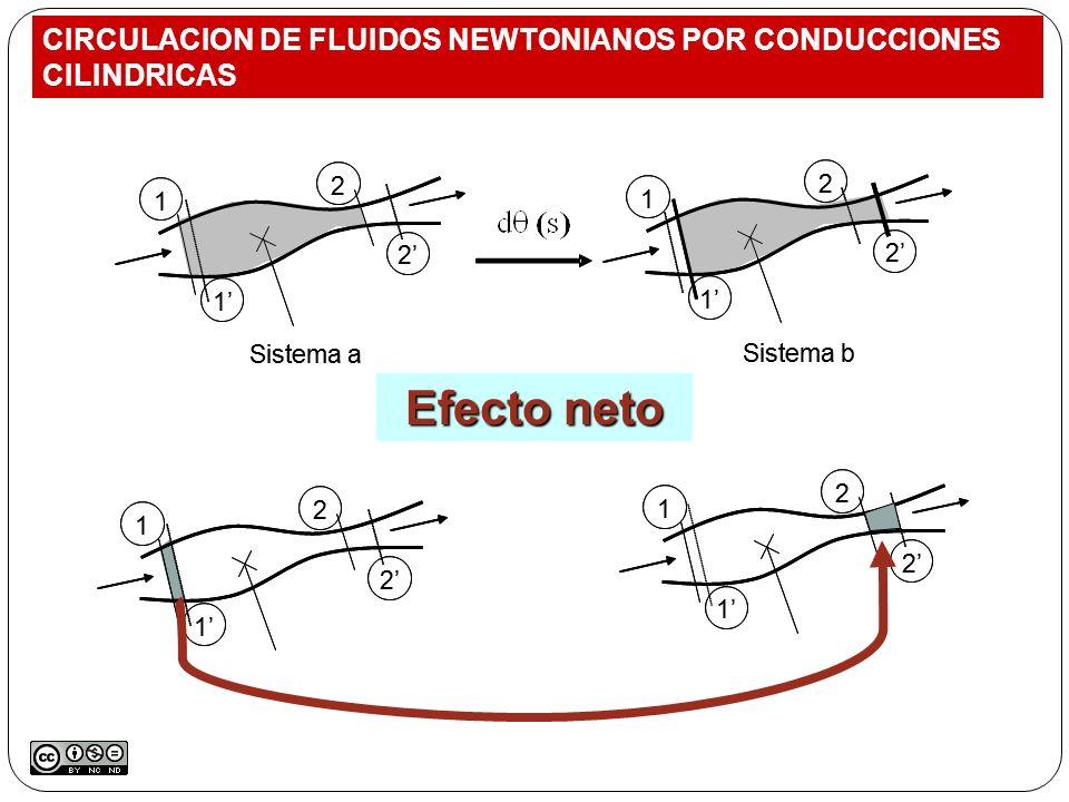 1 2 1 2 1 2 1 2 1 2 1 2 Sistema a 1 2 1 2 1 2 1 2 Sistema b 1 2 1 2 Efecto neto 1 2 1 2 1 2 1 2 CIRCULACION DE FLUIDOS NEWTONIANOS POR CONDUCCIONES CI