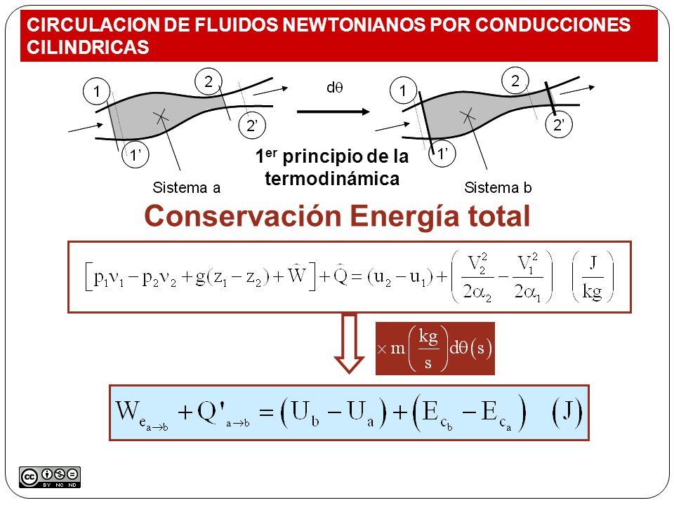 Conservación Energía total CIRCULACION DE FLUIDOS NEWTONIANOS POR CONDUCCIONES CILINDRICAS 1 er principio de la termodinámica