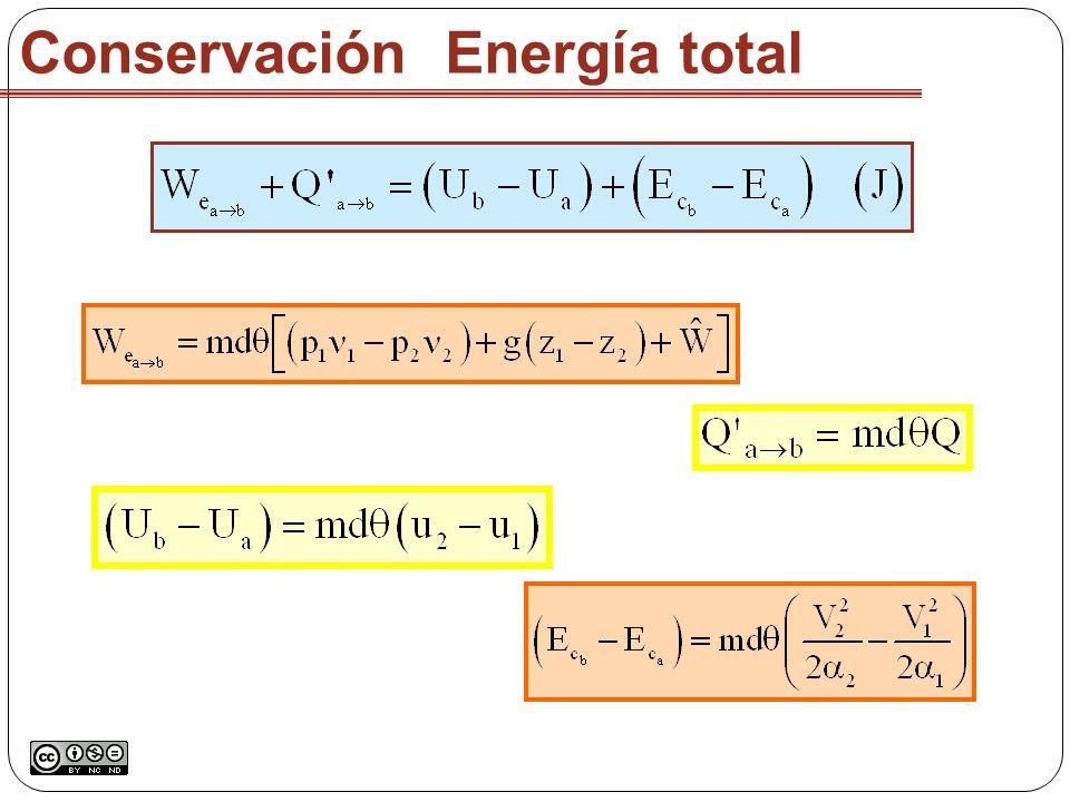 Conservación Energía total