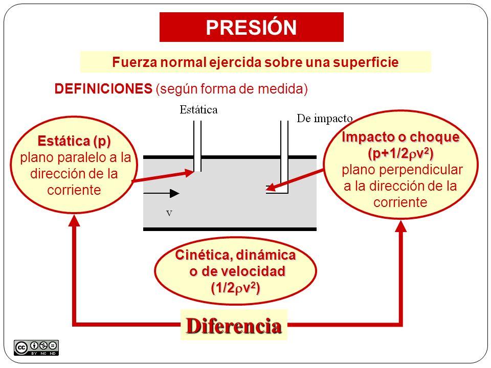 PRESIÓN DEFINICIONES (según forma de medida) Estática (p) plano paralelo a la dirección de la corriente Impacto o choque (p+1/2 v 2 ) plano perpendicu