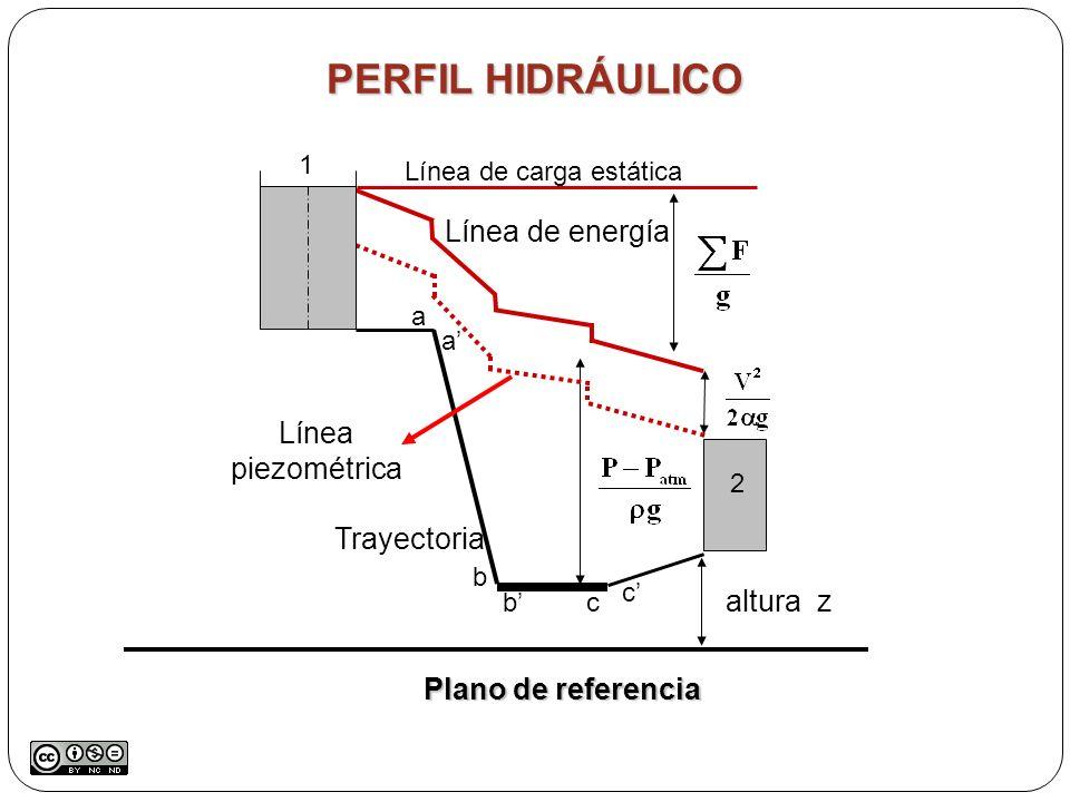 PERFIL HIDRÁULICO Plano de referencia Trayectoria Línea de carga estática Línea de energía Línea piezométrica altura z a a b bc c 1 2