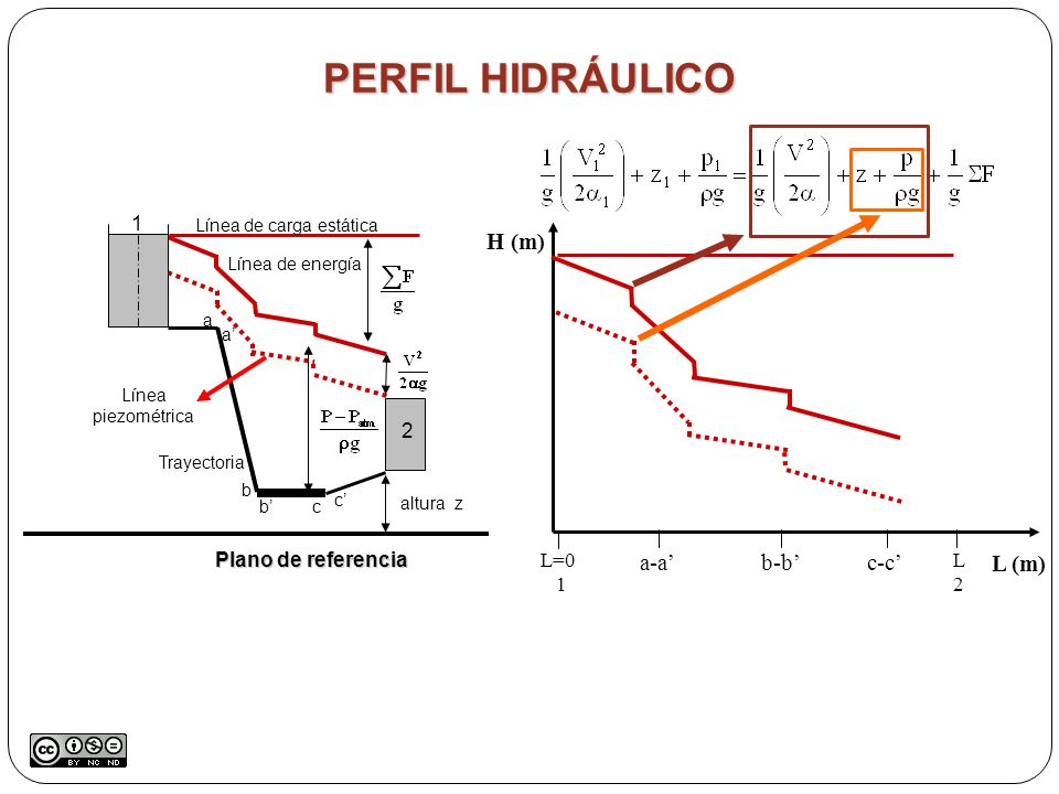 PERFIL HIDRÁULICO Plano de referencia Trayectoria Línea de carga estática Línea de energía Línea piezométrica altura z a a b bc c 1 2 H (m) L (m) L=0