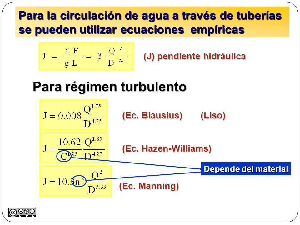 (J) pendiente hidráulica (Ec. Blausius) (Liso) Para régimen turbulento (Ec. Hazen-Williams) (Ec. Manning) Para la circulación de agua a través de tube