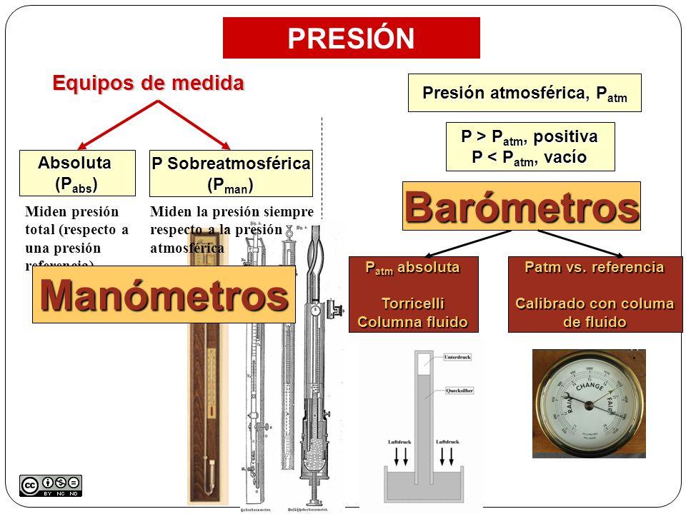 Equipos de medida Absoluta (P abs ) P Sobreatmosférica (P man ) Presión atmosférica, P atm P > P atm, positiva P < P atm, vacío P atm absoluta Torrice