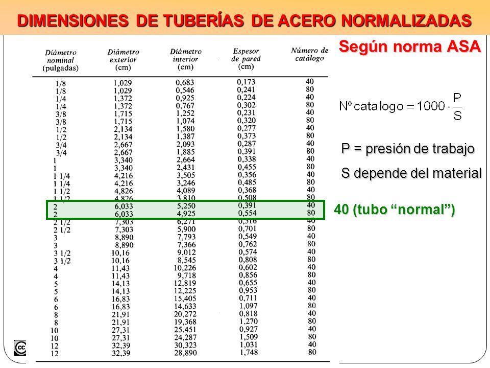 DIMENSIONES DE TUBERÍAS DE ACERO NORMALIZADAS P = presión de trabajo S depende del material 40 (tubo normal) Según norma ASA