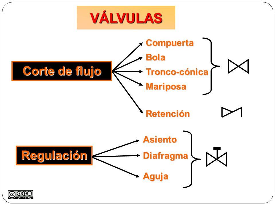 VÁLVULAS Corte de flujo Retención RegulaciónAsientoDiafragma Aguja CompuertaBola Tronco-cónica Mariposa