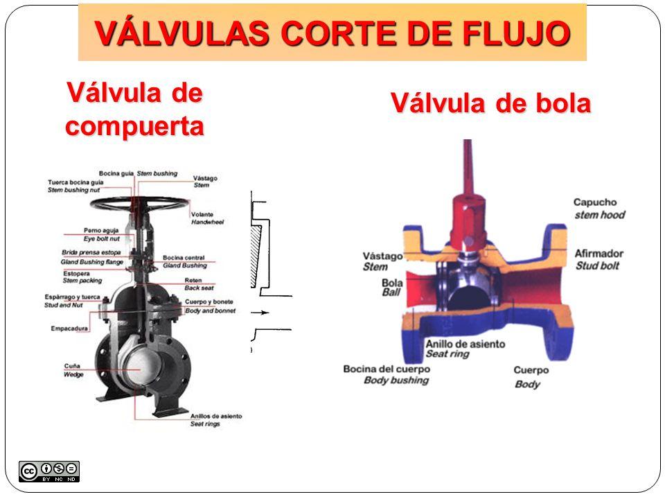 Válvula de compuerta Válvula de bola VÁLVULAS CORTE DE FLUJO