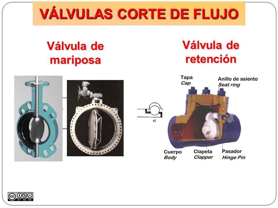 Válvula de mariposa Válvula de retención VÁLVULAS CORTE DE FLUJO