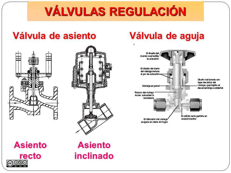 Válvula de asiento Asiento recto Asiento inclinado Válvula de aguja VÁLVULAS REGULACIÓN