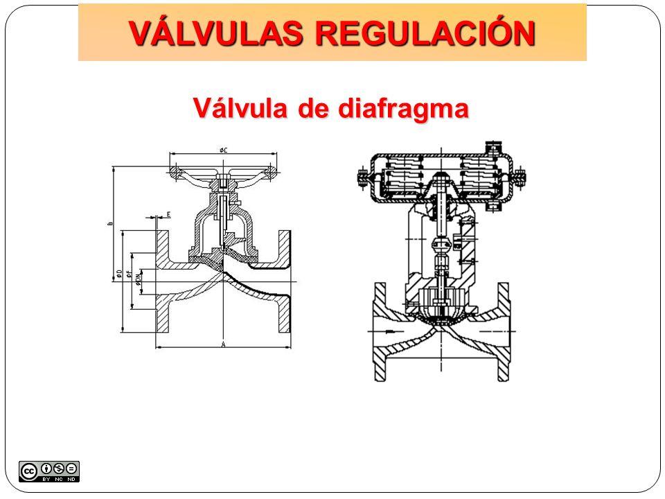 Válvula de diafragma VÁLVULAS REGULACIÓN