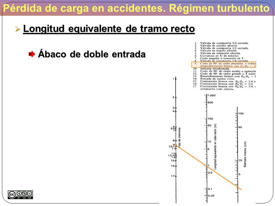 Pérdida de carga en accidentes. Régimen turbulento Longitud equivalente de tramo recto Longitud equivalente de tramo recto Ábaco de doble entrada Ábac