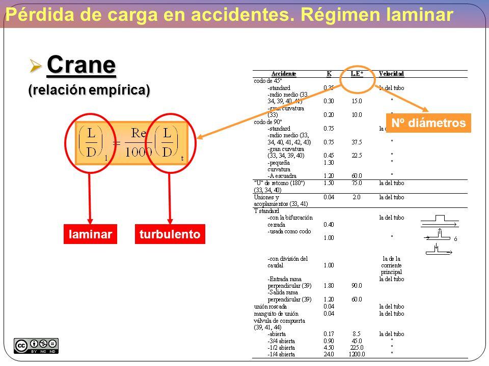 Pérdida de carga en accidentes. Régimen laminar Crane Crane (relación empírica) laminarturbulento Nº diámetros