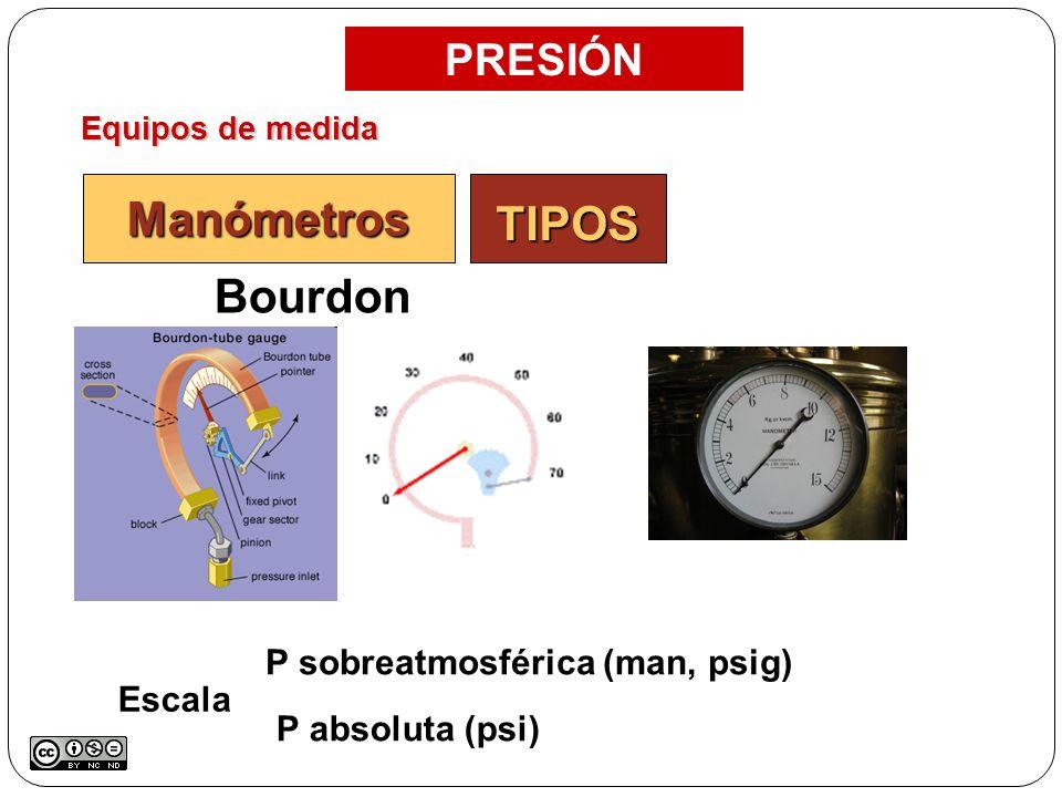 Equipos de medida PRESIÓN Manómetros Bourdon P sobreatmosférica (man, psig) P absoluta (psi) Escala TIPOS
