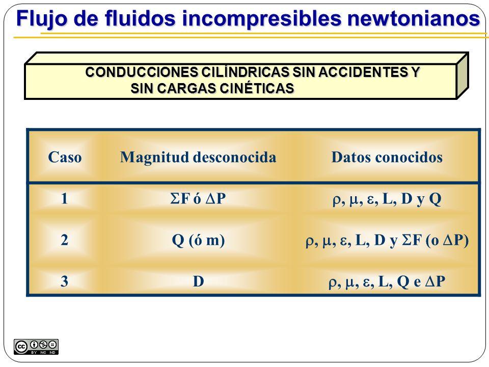 CasoMagnitud desconocidaDatos conocidos 1 F ó P,,, L, D y Q 2Q (ó m),,, L, D y F (o P) 3D,,, L, Q e P CONDUCCIONES CILÍNDRICAS SIN ACCIDENTES Y CONDUC