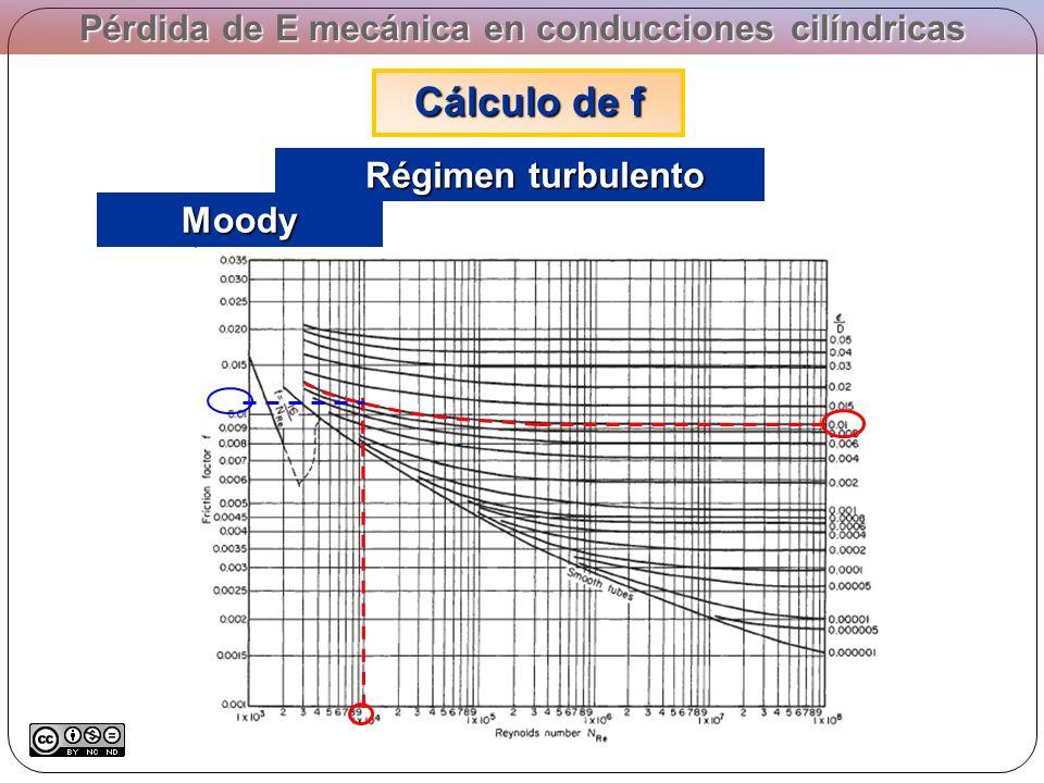 Pérdida de E mecánica en conducciones cilíndricas Cálculo de f Régimen turbulento Régimen turbulento Moody