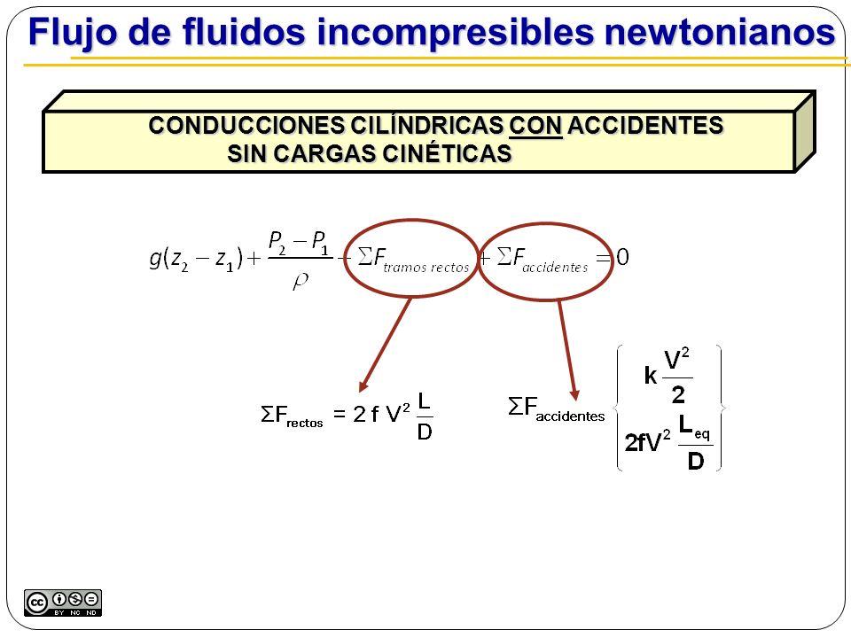 CONDUCCIONES CILÍNDRICAS CON ACCIDENTES CONDUCCIONES CILÍNDRICAS CON ACCIDENTES SIN CARGAS CINÉTICAS Flujo de fluidos incompresibles newtonianos Flujo